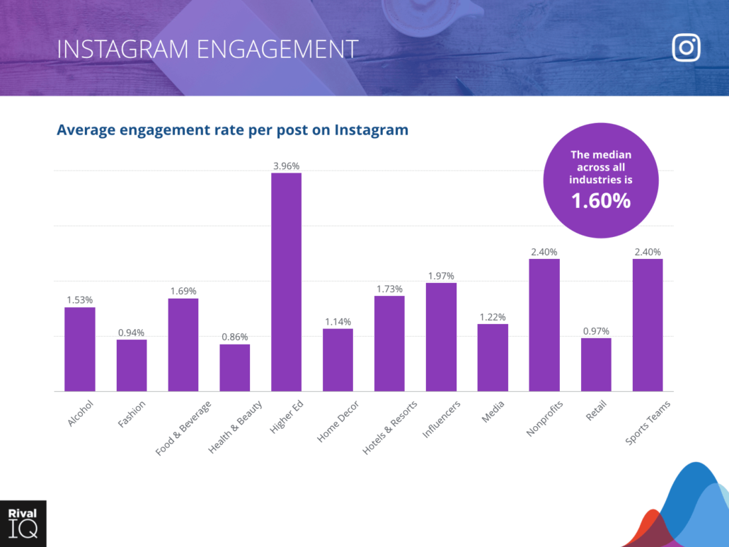 Instagram Engagement blueCommerce